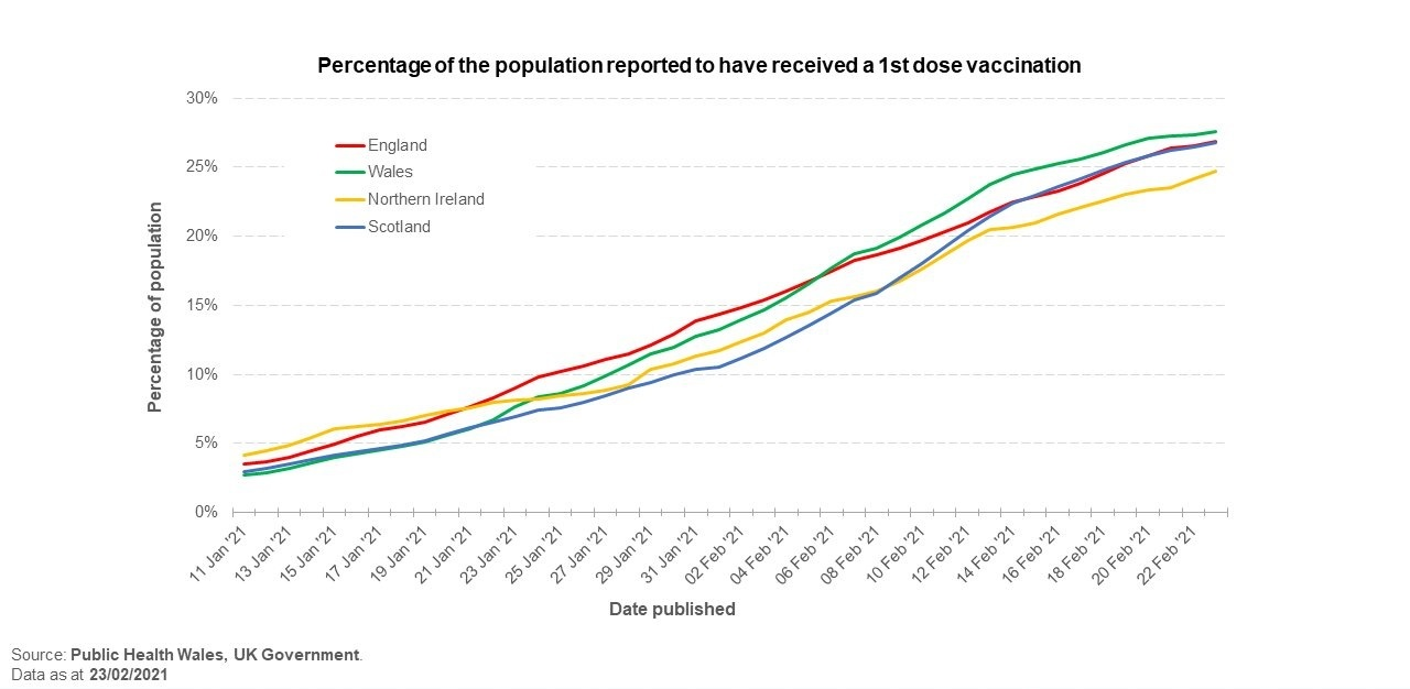 A graph showing the number of vaccinations administered by each UK nation. Picture: Welsh Government.